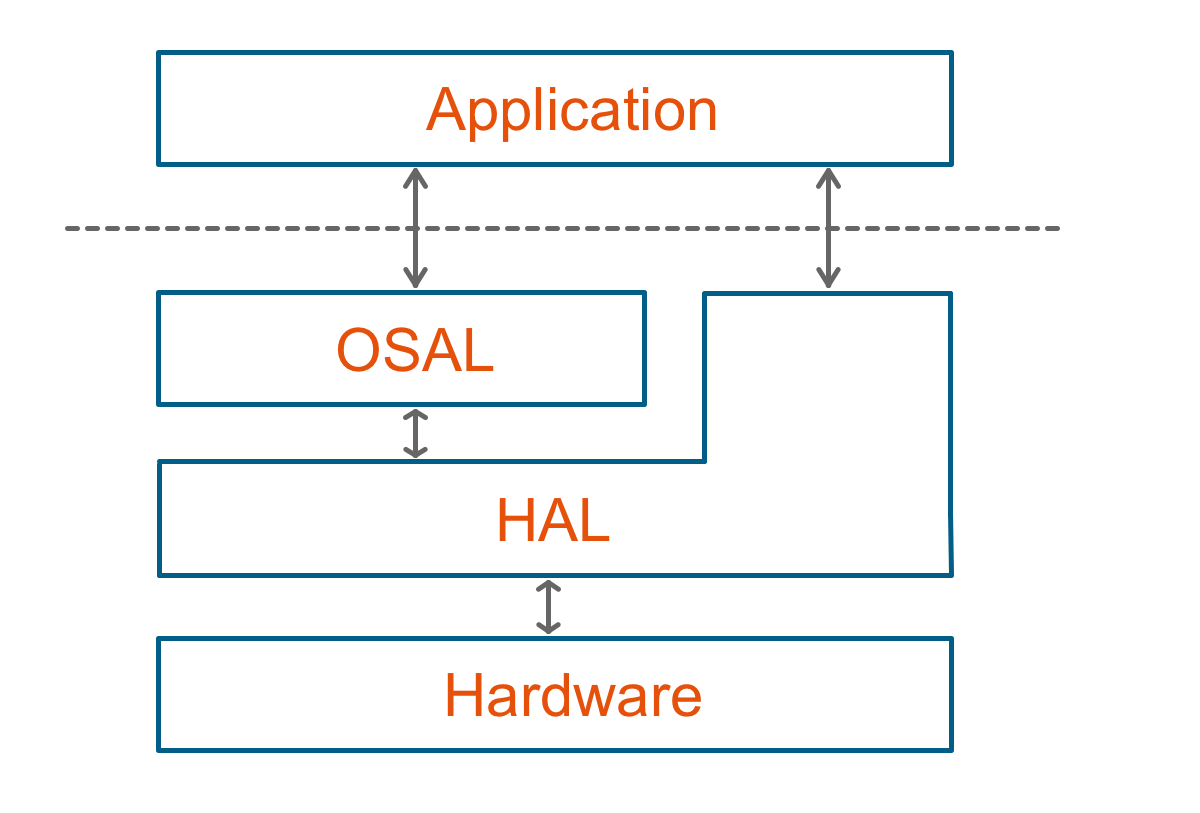 conceptual visualization of the Leitwert embedded framework providing freedom to the developer based on abstraction layers for hardware and operating systems