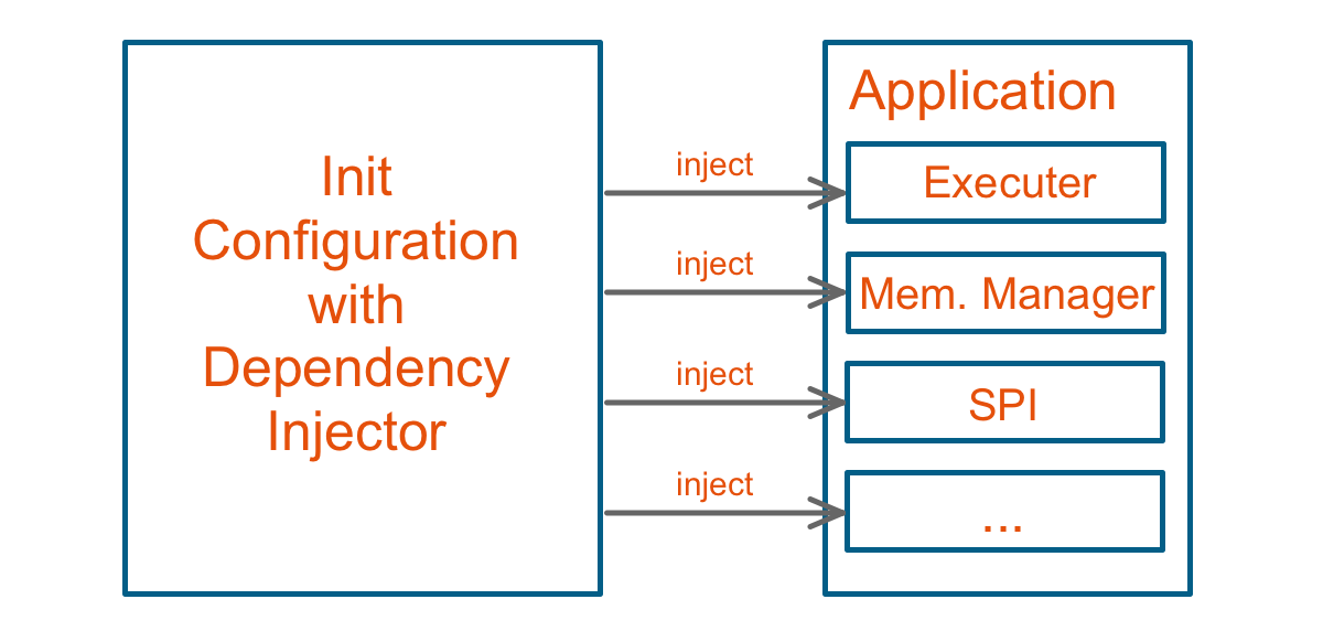 conceptual visualization of how the Leitwert embedded framework injects dependencies