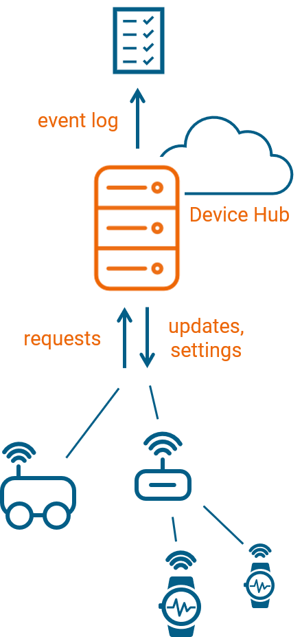 Leitwert Device Hub for fleet management allows devices to request updates and settings from the server while a log file of all interactions is maintained for debugging and technical support