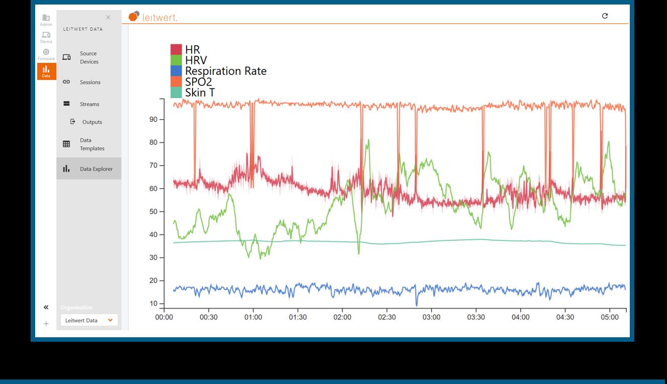 screenshot of health data visualization on the Device Hub