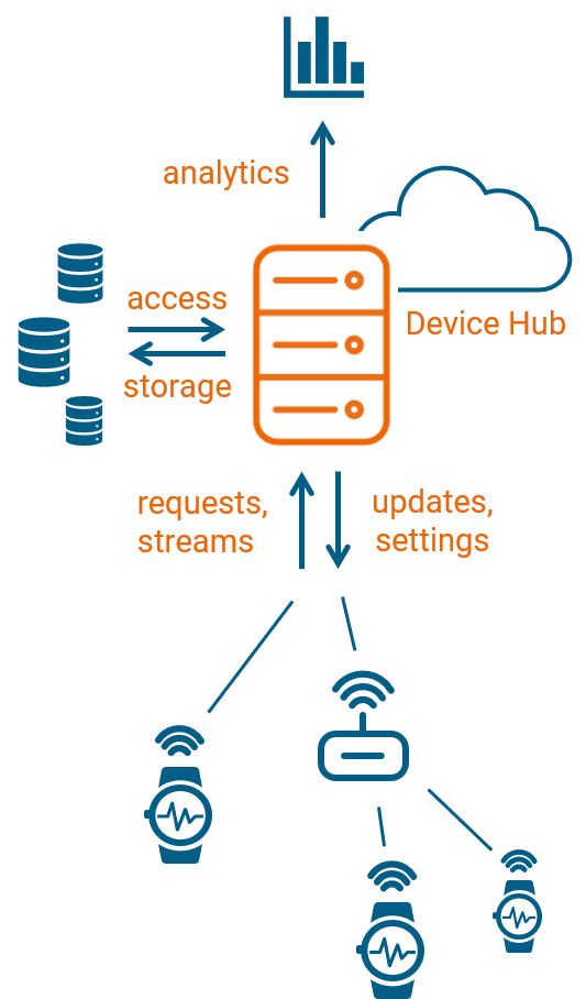 Leitwert Device Hub for data management allows you to direct data streams from your device fleet to any database and deploy custom algorithms for live analytics