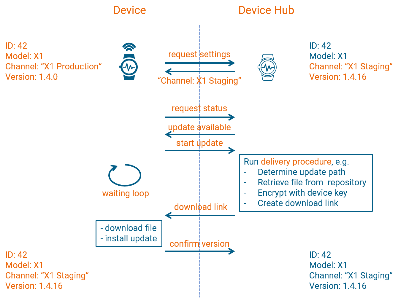 flow diagram showing how devices communicate with the Devie Hub during the firmware update process