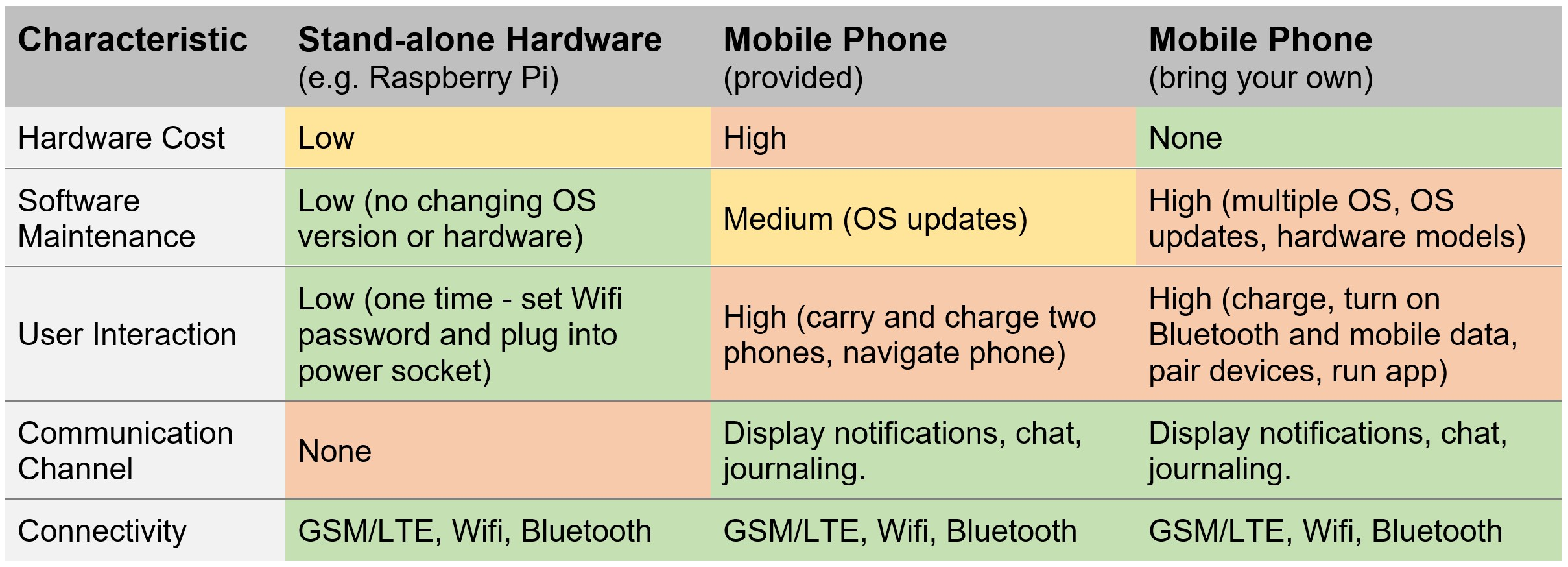 table summarizing the pros and cons of using standalone hardware like the Raspberry Pi versus mobile phones as gateways for wearable devices. The main advantage of standalone hardware is robustness and low user interaction, while mobile phones provide a communication channel to the patient.