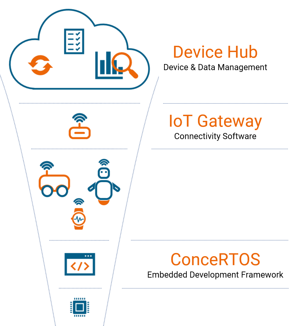 Leitwert's seamless technology stack for connected wearables, from embedded systems via connectivity to device and data management cloud applications